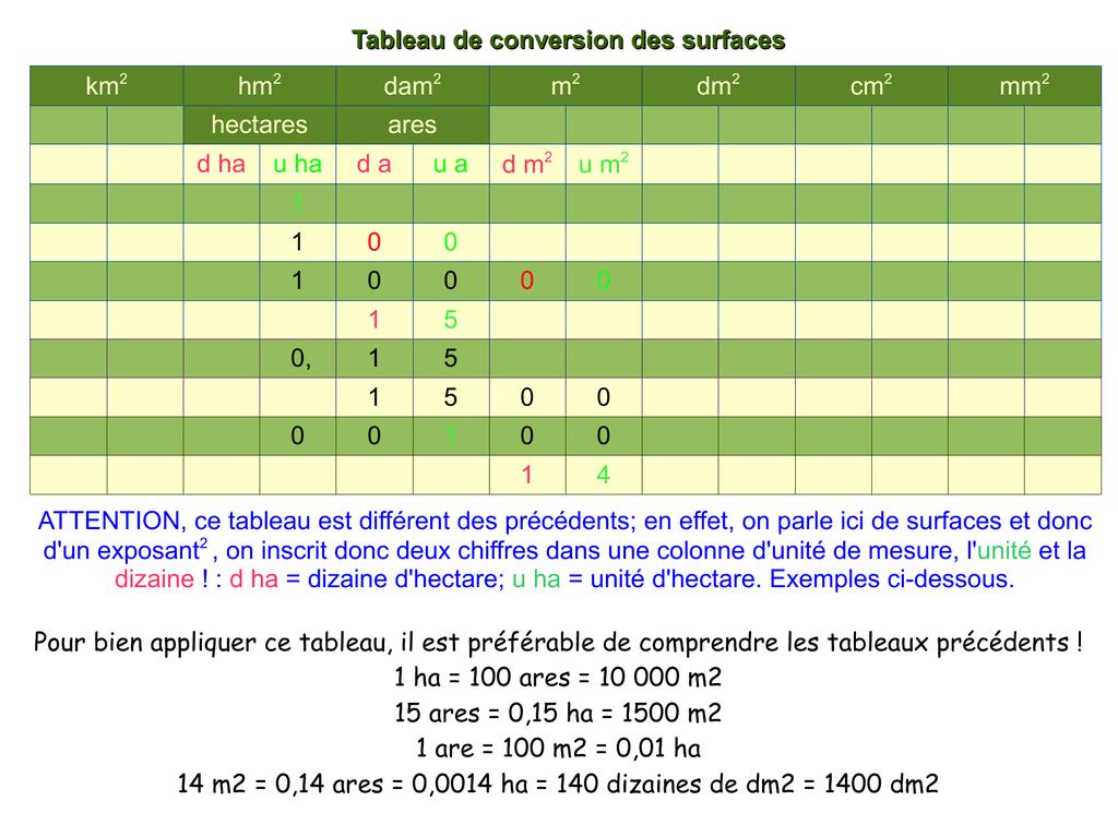 conversion are en m2 tableau